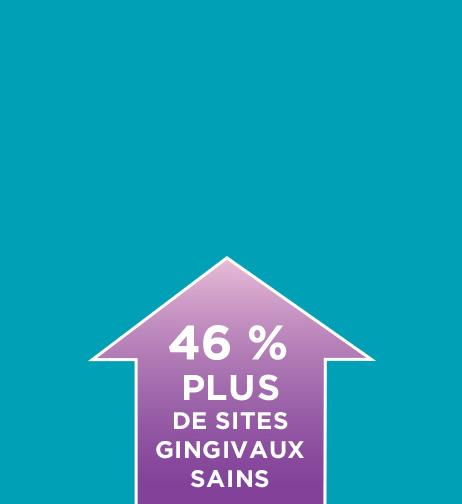 46 % Plus de sites gingivaux sains