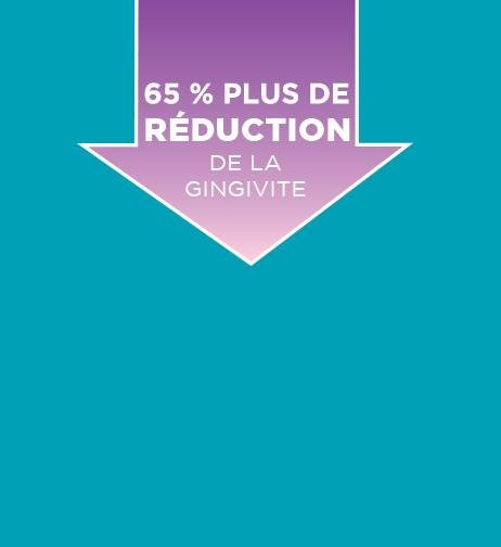65 % Plus de réduction de la gingivite